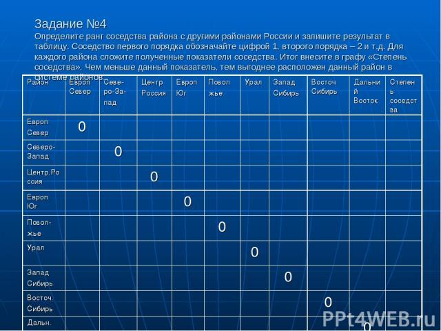 Задание №4 Определите ранг соседства района с другими районами России и запишите результат в таблицу. Соседство первого порядка обозначайте цифрой 1, второго порядка – 2 и т.д. Для каждого района сложите полученные показатели соседства. Итог внесите…