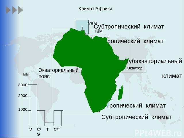 Климат Африки Экватор УВМ ТВМ Субтропический климат ТВМ Тропический климат ТВМ ЭВМ Субэкваториальный климат Субтропический климат Тропический климат ЭВМ ЭВМ ТВМ ТВМ Э С/Э Т С/Т 1000 2000 3000 мм Экваториальный пояс