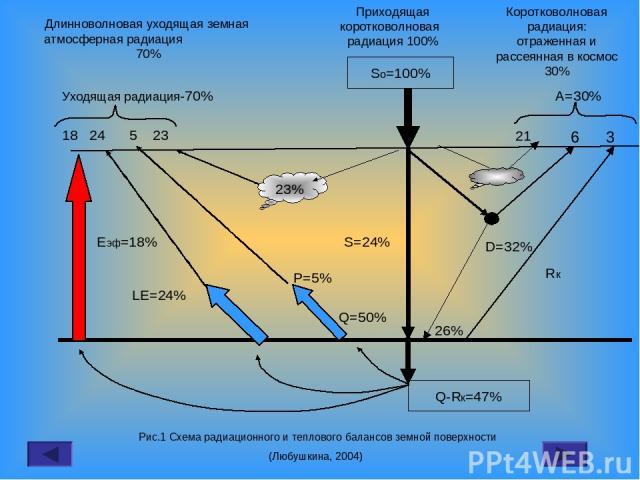 So=100% Q-Rк=47% 23% S=24% D=32% 26% Q=50% P=5% LE=24% Rк Еэф=18% 18 24 5 23 Уходящая радиация-70% А=30% 21 6 3 Приходящая коротковолновая радиация 100% Коротковолновая радиация: отраженная и рассеянная в космос 30% Длинноволновая уходящая земная ат…