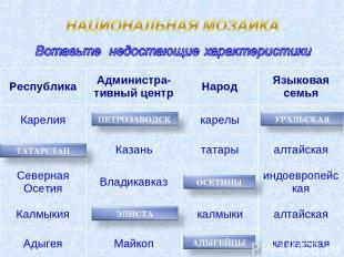 Республика Администра-тивный центр Народ Языковая семья Карелия карелы Казань та