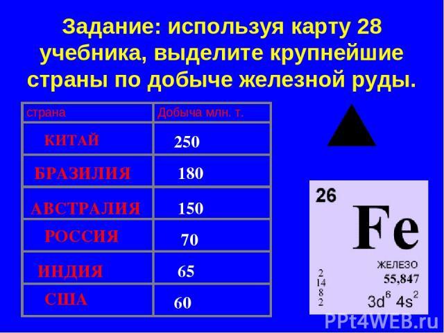 Задание: используя карту 28 учебника, выделите крупнейшие страны по добыче железной руды. КИТАЙ БРАЗИЛИЯ АВСТРАЛИЯ РОССИЯ ИНДИЯ США 250 180 150 70 65 60 страна Добыча млн. т.