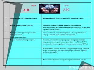 «+» АЭС «-» АЭС 1. Малое количество ядерного горючего. Ядерные станции могут пре
