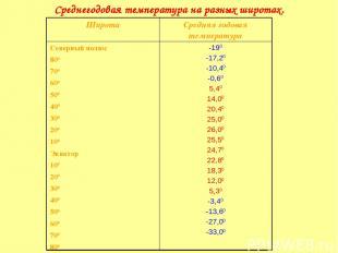 Среднегодовая температура на разных широтах. Широта Средняя годовая температура