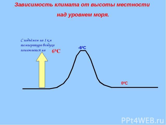 С подъёмом на 1 км температура воздуха понижается на 60С 00С -60С Зависимость климата от высоты местности над уровнем моря.
