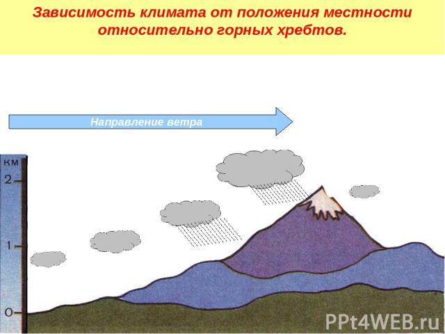 Направление ветра Зависимость климата от положения местности относительно горных хребтов.