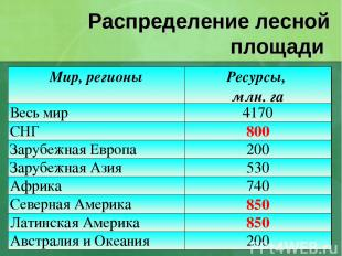 Распределение лесной площади Мир, регионы Ресурсы, млн. га Весь мир 4170 СНГ 800