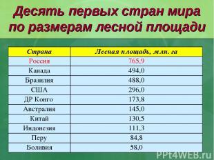 Десять первых стран мира по размерам лесной площади Страна Лесная площадь, млн.