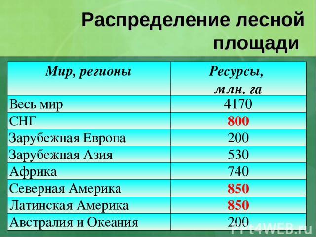 Распределение лесной площади Мир, регионы Ресурсы, млн. га Весь мир 4170 СНГ 800 Зарубежная Европа 200 Зарубежная Азия 530 Африка 740 Северная Америка 850 Латинская Америка 850 Австралия и Океания 200