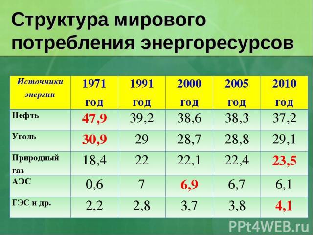 Структура мирового потребления энергоресурсов Источники энергии 1971 год 1991 год 2000 год 2005 год 2010 год Нефть 47,9 39,2 38,6 38,3 37,2 Уголь 30,9 29 28,7 28,8 29,1 Природный газ 18,4 22 22,1 22,4 23,5 АЭС 0,6 7 6,9 6,7 6,1 ГЭС и др. 2,2 2,8 3,7…
