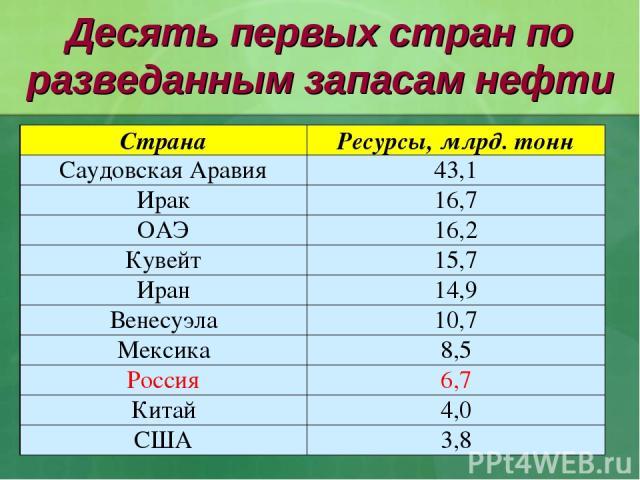 Десять первых стран по разведанным запасам нефти Страна Ресурсы, млрд. тонн Саудовская Аравия 43,1 Ирак 16,7 ОАЭ 16,2 Кувейт 15,7 Иран 14,9 Венесуэла 10,7 Мексика 8,5 Россия 6,7 Китай 4,0 США 3,8