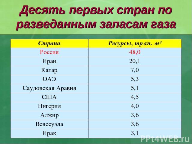 Десять первых стран по разведанным запасам газа Страна Ресурсы, трлн. м³ Россия 48,0 Иран 20,1 Катар 7,0 ОАЭ 5,3 Саудовская Аравия 5,1 США 4,5 Нигерия 4,0 Алжир 3,6 Венесуэла 3,6 Ирак 3,1