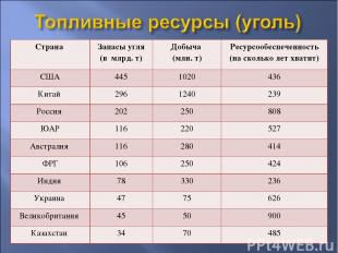 Страна Запасы угля (в млрд. т) Добыча (млн. т) Ресурсообеспеченность (на сколько