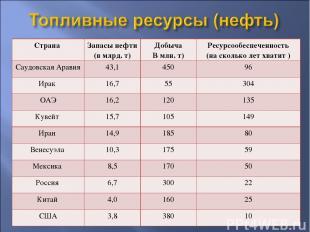 Страна Запасы нефти (в млрд. т) Добыча В млн. т) Ресурсообеспеченность (на сколь