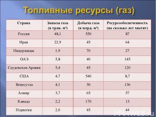 Страна Запасы газа (в трлн. м3) Добыча газа (в млрд. м3) Ресурсообеспеченность (