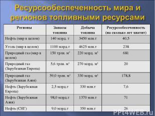 Регионы Запасы топлива Добыча топлива Ресурсообесеченность (на сколько лет хвати