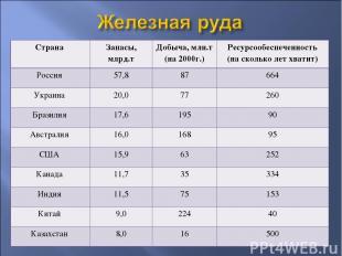 Страна Запасы, млрд.т Добыча, млн.т (на 2000г.) Ресурсообеспеченность (на скольк