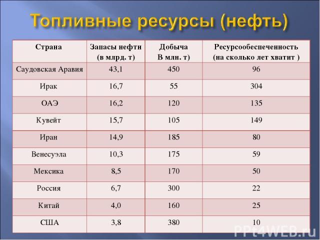 Страна Запасы нефти (в млрд. т) Добыча В млн. т) Ресурсообеспеченность (на сколько лет хватит ) Саудовская Аравия 43,1 450 96 Ирак 16,7 55 304 ОАЭ 16,2 120 135 Кувейт 15,7 105 149 Иран 14,9 185 80 Венесуэла 10,3 175 59 Мексика 8,5 170 50 Россия 6,7 …