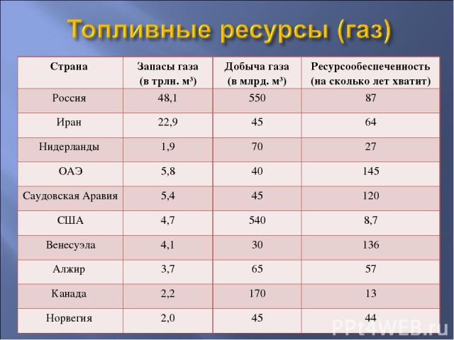 Страна Запасы газа (в трлн. м3) Добыча газа (в млрд. м3) Ресурсообеспеченность (на сколько лет хватит) Россия 48,1 550 87 Иран 22,9 45 64 Нидерланды 1,9 70 27 ОАЭ 5,8 40 145 Саудовская Аравия 5,4 45 120 США 4,7 540 8,7 Венесуэла 4,1 30 136 Алжир 3,7…