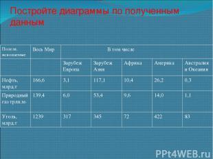 Постройте диаграммы по полученным данным Полезн. ископаемые Весь Мир В том числе