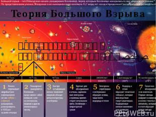 Теория Большого Взрыва Планковская эпоха с температурой примерно 1032 К