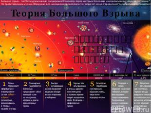 Последующие переходные моменты Теория Большого Взрыва