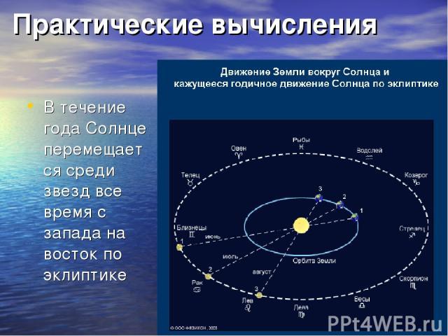 Практические вычисления В течение года Солнце перемещается среди звезд все время с запада на восток по эклиптике