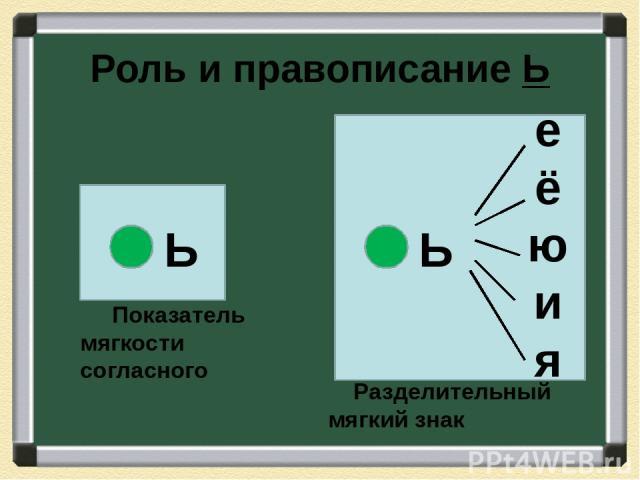 Роль и правописание Ь Разделительный мягкий знак Ь е ё ю и я Показатель мягкости согласного Ь