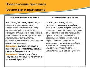Правописание приставок Согласные в приставках