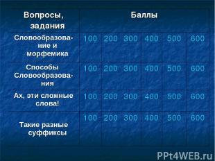Вопросы, задания Баллы Словообразова-ние и морфемика 100 200 300 400 500 600 Спо