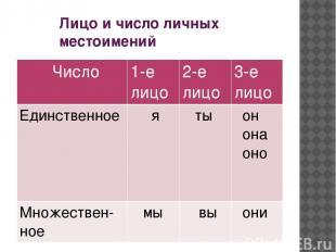 Лицо и число личных местоимений Число 1-е лицо 2-е лицо 3-е лицо Единственное я