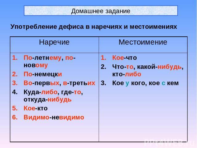 Домашнее задание Употребление дефиса в наречиях и местоимениях