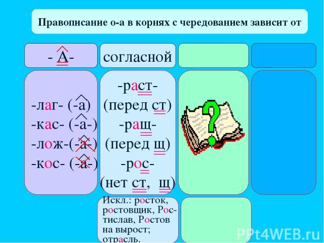 Правописание о-а в корнях с чередованием зависит от - А- согласной -лаг- (-а) -кас- (-а-) -лож-(-а-) -кос- (-а-) -раст- (перед ст) -ращ- (перед щ) -рос- (нет ст, щ) Искл.: росток, ростовщик, Рос- тислав, Ростов на вырост; отрасль.