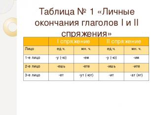 Таблица № 1 «Личные окончания глаголов I и II спряжения» Iспряжение IIспряжение