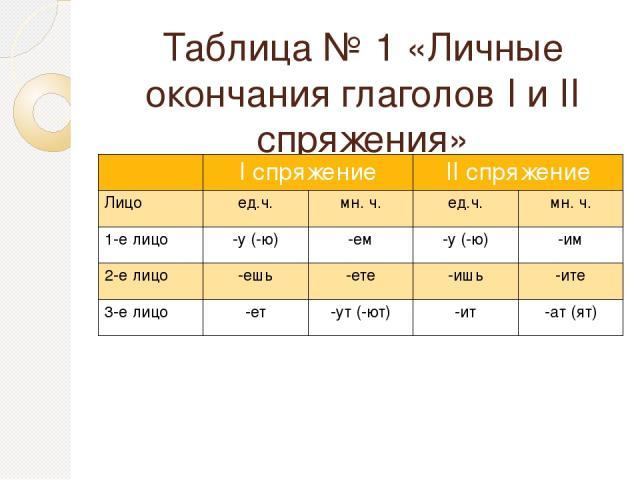 Таблица № 1 «Личные окончания глаголов I и II спряжения» Iспряжение IIспряжение Лицо ед.ч. мн.ч. ед.ч. мн.ч. 1-е лицо -у (-ю) -ем -у (-ю) -им 2-е лицо -ешь -ете -ишь -ите 3-елицо -ет -ут (-ют) -ит -ат (ят)