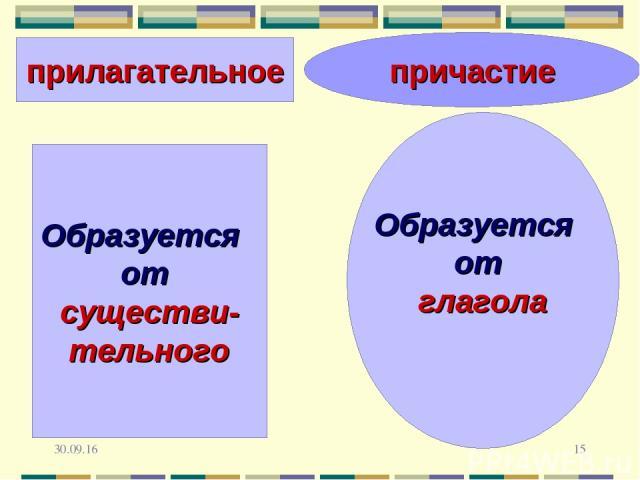 * * причастие Образуется от глагола прилагательное Образуется от существи- тельного