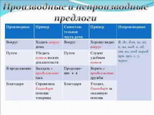 Производные Пример Самостоя-тельная часть речи Пример Непроизводные Вокруг Ходит