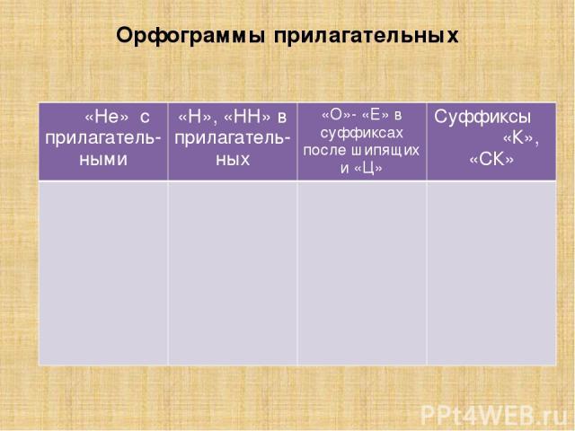 Орфограммы прилагательных «Не» сприлагатель-ными «Н», «НН» вприлагатель-ных «О»-«Е» в суффиксах после шипящихи «Ц» Суффиксы «К», «СК»