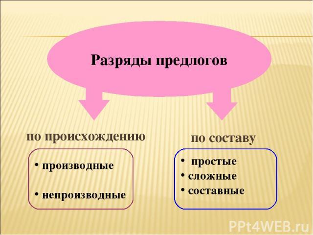 Разряды предлогов производные непроизводные простые сложные составные по происхождению по составу