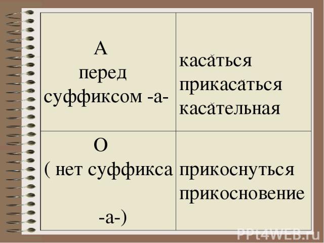 А передсуффиксом -а- касаться прикасаться касательная O (нет суффикса -а-) прикоснуться прикосновение