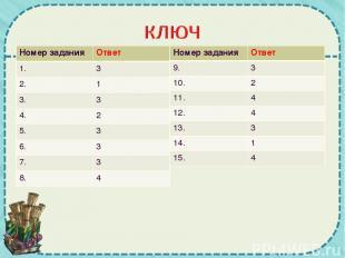 Номер задания Ответ 1. 3 2. 1 3. 3 4. 2 5. 3 6. 3 7. 3 8. 4 Номер задания Ответ