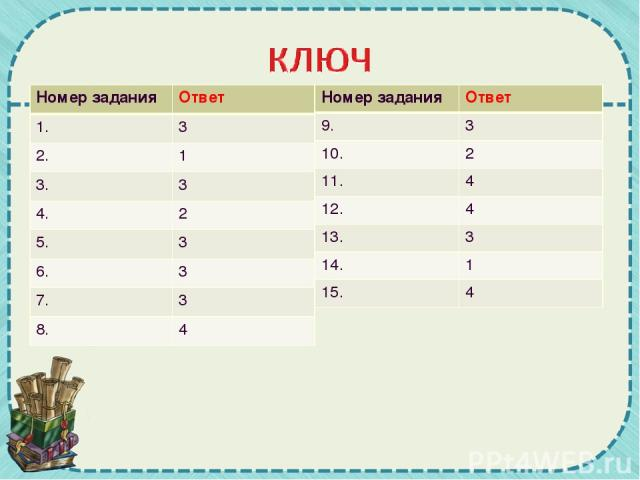 Номер задания Ответ 1. 3 2. 1 3. 3 4. 2 5. 3 6. 3 7. 3 8. 4 Номер задания Ответ 9. 3 10. 2 11. 4 12. 4 13. 3 14. 1 15. 4