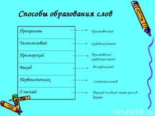 Способы образования слов Приставочный Суффиксальный Приставочно - суффиксальный