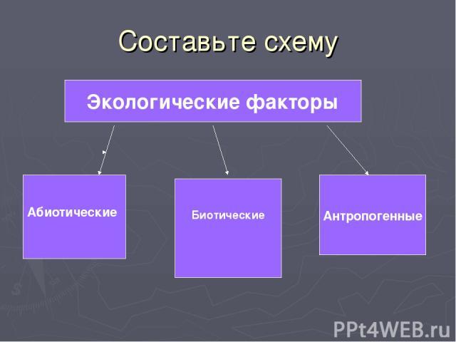 Составьте схему Экологические факторы Абиотические Биотические Антропогенные