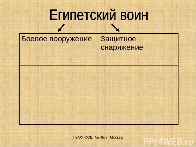 ГБОУ СОШ № 45, г. Москва Боевое вооружение Защитное снаряжение ГБОУ СОШ № 45, г. Москва