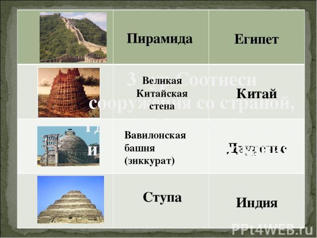 3 тур.Соотнеси сооружения со страной, где они были построены и надпиши их названия. Пирамида Великая Китайская стена Вавилонская башня (зиккурат) Ступа Египет Китай Двуречье Индия
