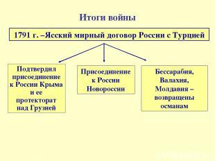 Итоги войны 1791 г. –Ясский мирный договор России с Турцией Подтвердил присоедин