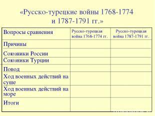 «Русско-турецкие войны 1768-1774 и 1787-1791 гг.» Вопросы сравнения Русско-турец
