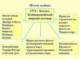 Итоги войны Право русского флота на беспрепятственный проход через черноморские