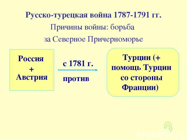 с 1781 г. против Русско-турецкая война 1787-1791 гг. Причины войны: борьба за Северное Причерноморье Россия + Австрия Турции (+ помощь Турции со стороны Франции)