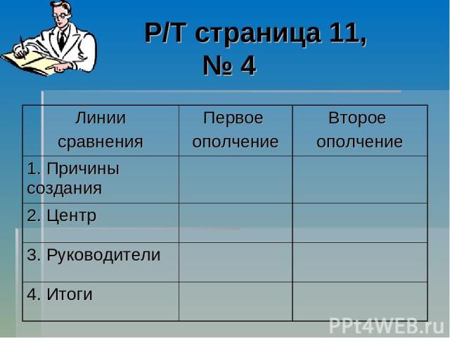 Р/Т страница 11, № 4 Линии сравнения Первое ополчение Второе ополчение 1. Причины создания 2. Центр 3. Руководители 4. Итоги